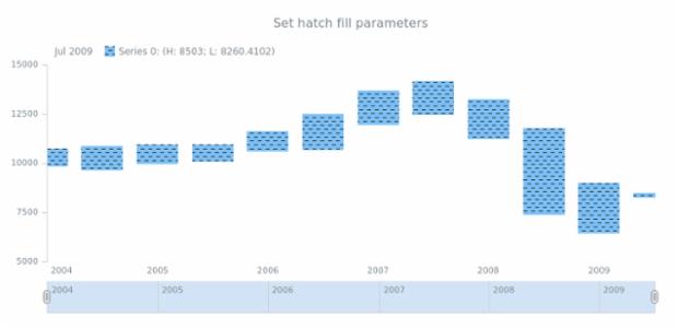 anychart.core.stock.series.RangeColumn.hatchFill set created by AnyChart Team