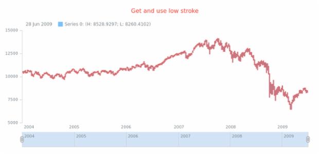 anychart.core.stock.series.RangeColumn.stroke get created by AnyChart Team