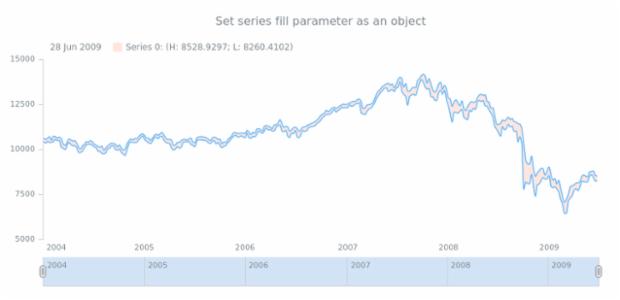 anychart.core.stock.series.RangeSplineArea.fill set asObj created by AnyChart Team