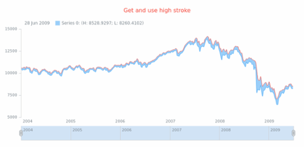 anychart.core.stock.series.RangeSplineArea.highStroke get created by AnyChart Team