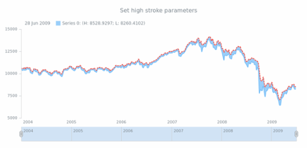 anychart.core.stock.series.RangeSplineArea.highStroke set created by AnyChart Team
