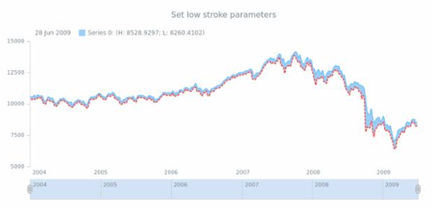 anychart.core.stock.series.RangeSplineArea.lowStroke set created by AnyChart Team