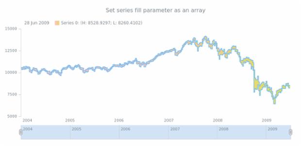 anychart.core.stock.series.RangeStepArea.fill set asArray created by AnyChart Team