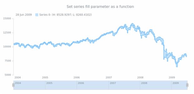 anychart.core.stock.series.RangeStepArea.fill set asFunc created by AnyChart Team