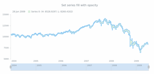 anychart.core.stock.series.RangeStepArea.fill set asOpacity created by AnyChart Team