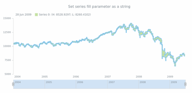 anychart.core.stock.series.RangeStepArea.fill set asString created by AnyChart Team