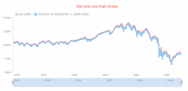 anychart.core.stock.series.RangeStepArea.highStroke get created by AnyChart Team
