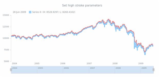 anychart.core.stock.series.RangeStepArea.highStroke set created by AnyChart Team