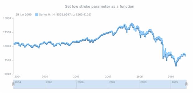 anychart.core.stock.series.RangeStepArea.lowStroke set asFunc created by AnyChart Team