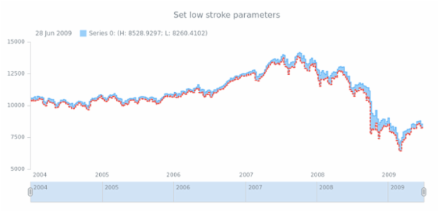 anychart.core.stock.series.RangeStepArea.lowStroke set created by AnyChart Team