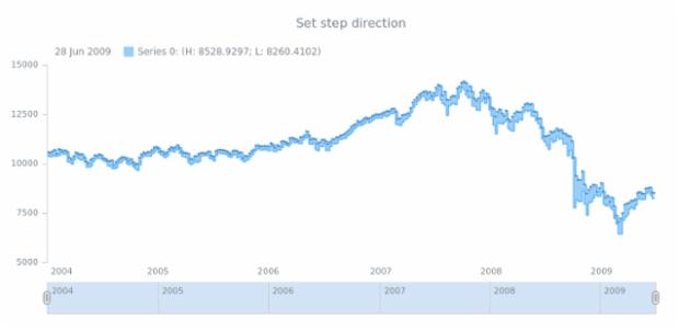 anychart.core.stock.series.RangeStepArea.stepDirection set created by AnyChart Team