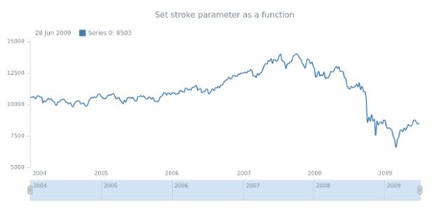 anychart.core.stock.series.Spline.stroke set asFunc created by AnyChart Team