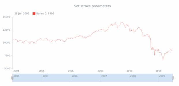 anychart.core.stock.series.Spline.stroke set created by AnyChart Team