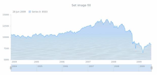 anychart.core.stock.series.SplineArea.fill set asImg created by AnyChart Team