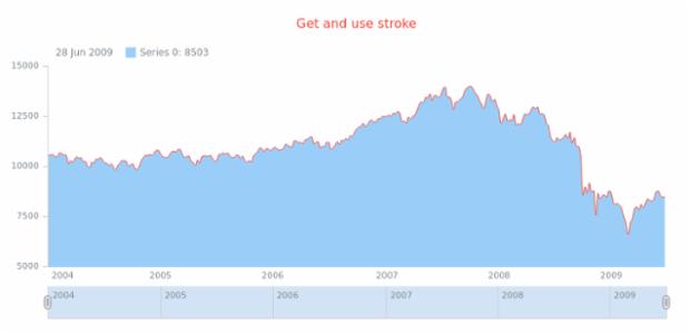 anychart.core.stock.series.SplineArea.stroke get created by AnyChart Team