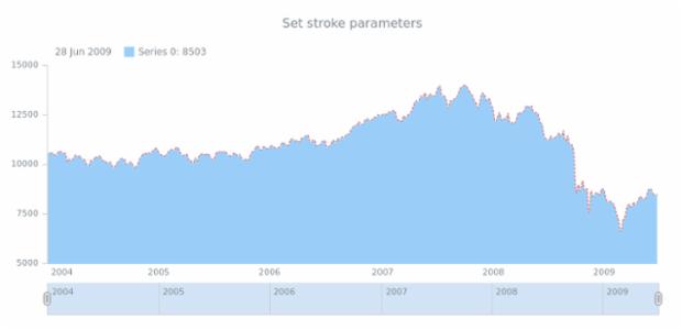 anychart.core.stock.series.SplineArea.stroke set created by AnyChart Team