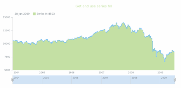 anychart.core.stock.series.StepArea.fill get created by AnyChart Team