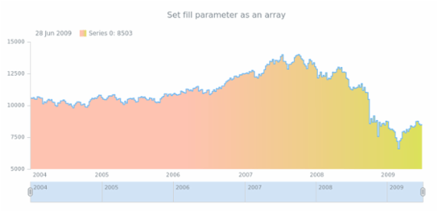 anychart.core.stock.series.StepArea.fill set asArray created by AnyChart Team