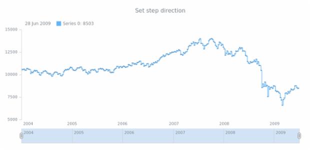 anychart.core.stock.series.StepLine.stepDirection set created by AnyChart Team