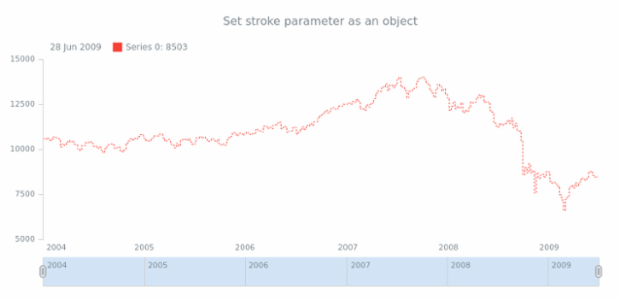 anychart.core.stock.series.StepLine.stroke set asObj created by AnyChart Team