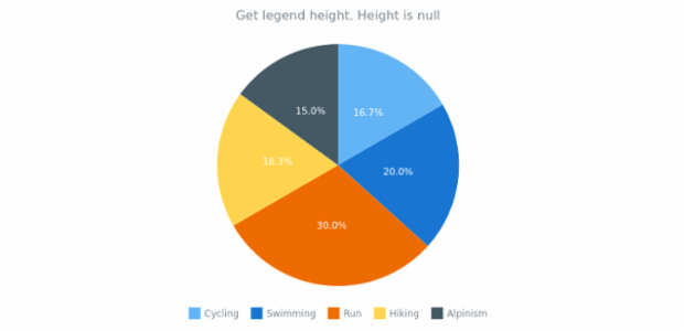 anychart.core.ui.Legend.height get created by AnyChart Team