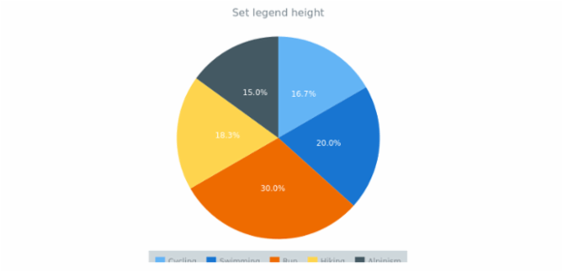 anychart.core.ui.Legend.height set created by AnyChart Team