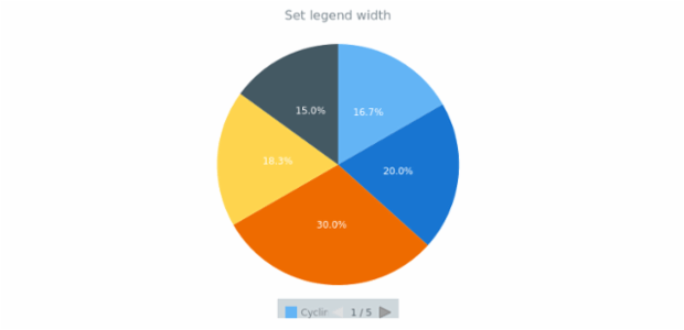 anychart.core.ui.Legend.width set created by AnyChart Team