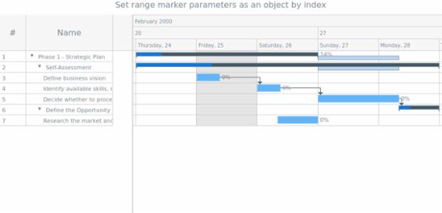 anychart.core.ui.Timeline.rangeMarker set asIndexObj created by AnyChart Team
