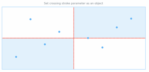 anychart.core.utils.Crossing.stroke set asObj created by AnyChart Team