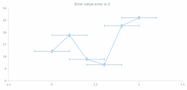 anychart.core.utils.Error.valueError get created by AnyChart Team