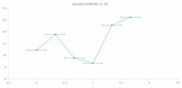 anychart.core.utils.Error.valueErrorWidth get created by AnyChart Team
