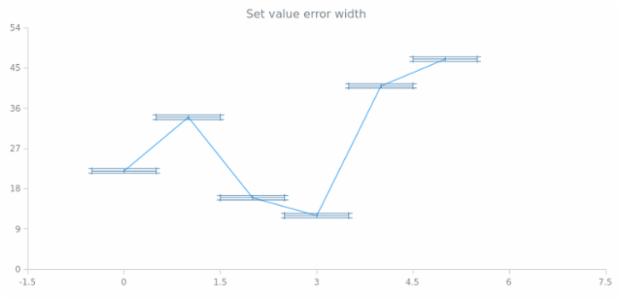 anychart.core.utils.Error.valueErrorWidth set created by AnyChart Team