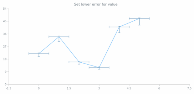 anychart.core.utils.Error.valueLowerError set created by AnyChart Team