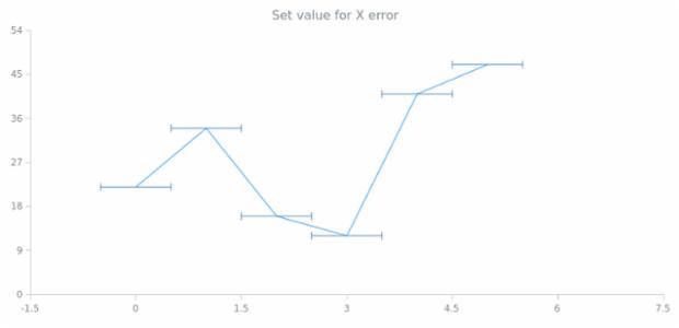 anychart.core.utils.Error.xError set created by AnyChart Team