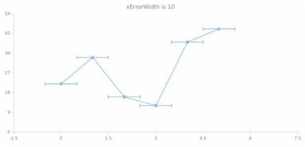 anychart.core.utils.Error.xErrorWidth get created by AnyChart Team