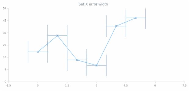 anychart.core.utils.Error.xErrorWidth set created by AnyChart Team