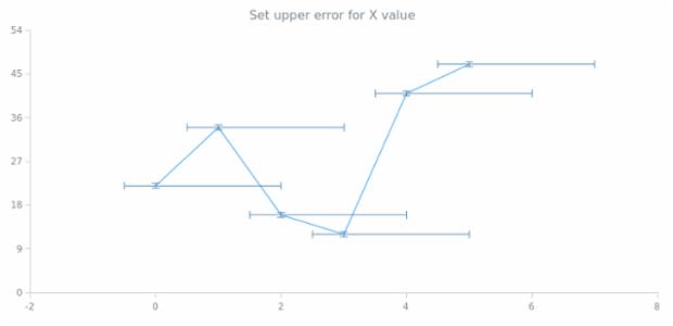 anychart.core.utils.Error.xUpperError set created by AnyChart Team