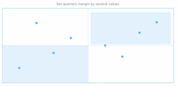 anychart.core.utils.Quarter.margin set asSeveral created by AnyChart Team