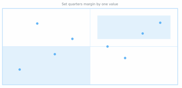 anychart.core.utils.Quarter.margin set asSingle created by AnyChart Team