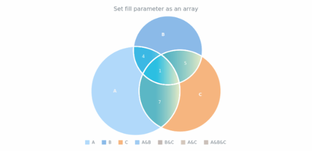 anychart.core.venn.Intersections.fill set asArray created by AnyChart Team