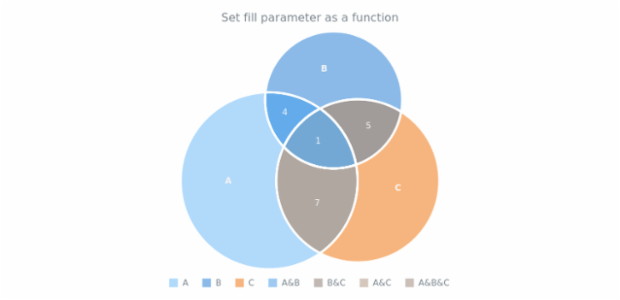 anychart.core.venn.Intersections.fill set asFunc created by AnyChart Team