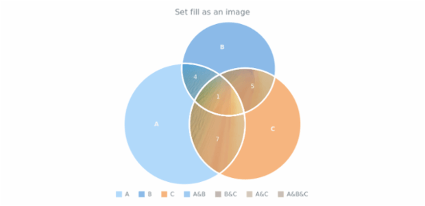 anychart.core.venn.Intersections.fill set asImg created by AnyChart Team