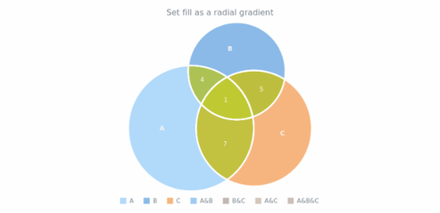 anychart.core.venn.Intersections.fill set asRadial created by AnyChart Team