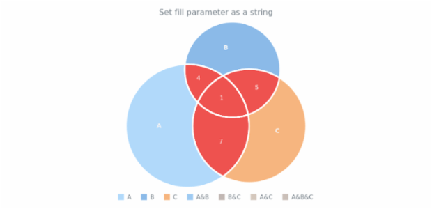 anychart.core.venn.Intersections.fill set asString created by AnyChart Team