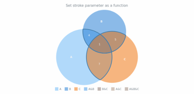 anychart.core.venn.Intersections.stroke set asFunc created by AnyChart Team