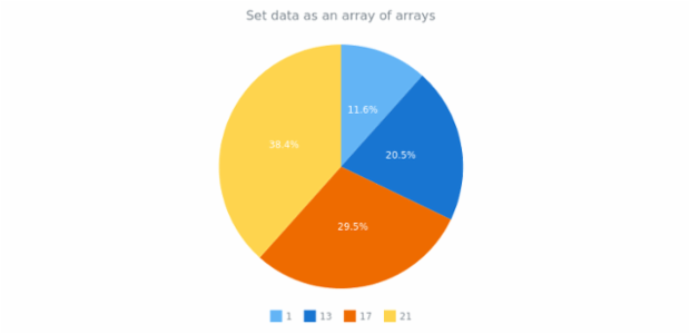 anychart.data.Set.data set asArrayofArrays created by AnyChart Team