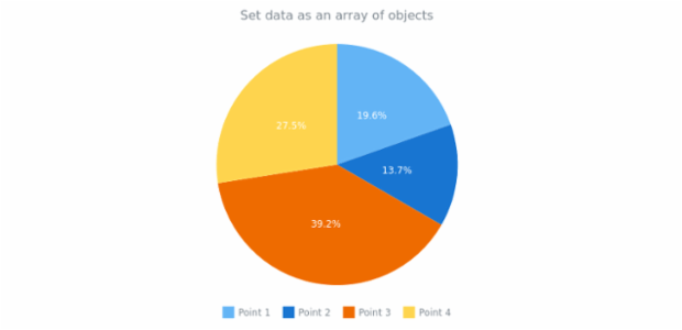 anychart.data.Set.data set asArrayofObjects created by AnyChart Team