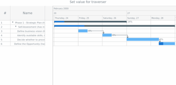 anychart.data.Traverser.set created by AnyChart Team