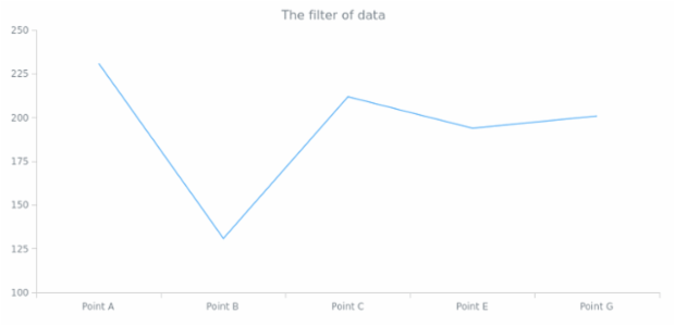 anychart.data.View.filter created by AnyChart Team