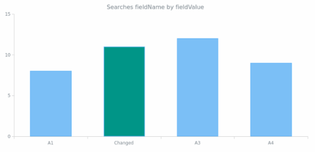 anychart.data.View.find created by AnyChart Team